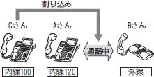 【イメージ】外線通話への割り込みかた