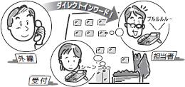ダイレクトインワードダイヤルの利用例のイメージ
