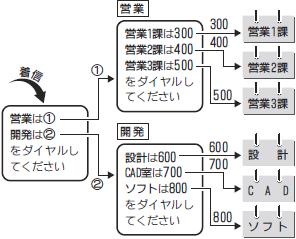 オートアテンダント(DID/DISA)の利用例のイメージ「段階を分けて音声案内を流す」
