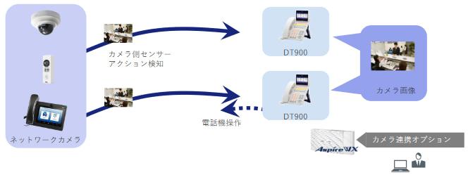 ネットワークカメラ連携オプションのイメージ