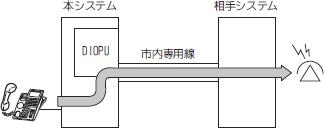 市内専用線のイメージ